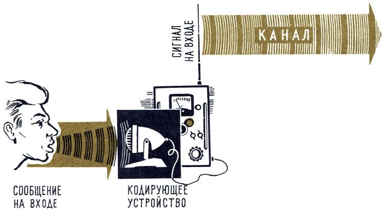 Схема передачи информации.