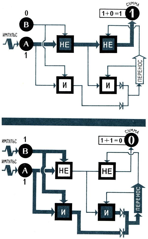 Схема работы последовательного
