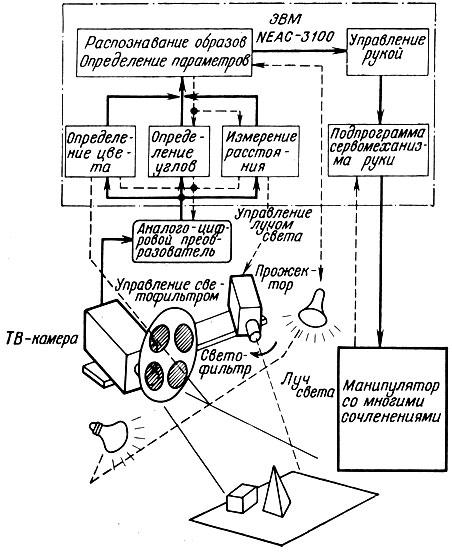 Блок-схема зрительной системы