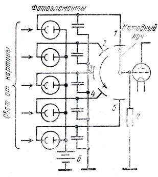 Рис. 80. Коммутация микроэлементов экрана катодным лучом: 1-5 - номера коммутируемых фотоэлементов