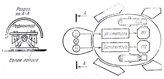 Рис. 84. Схема черепахи, движущейся вдоль световой полосы