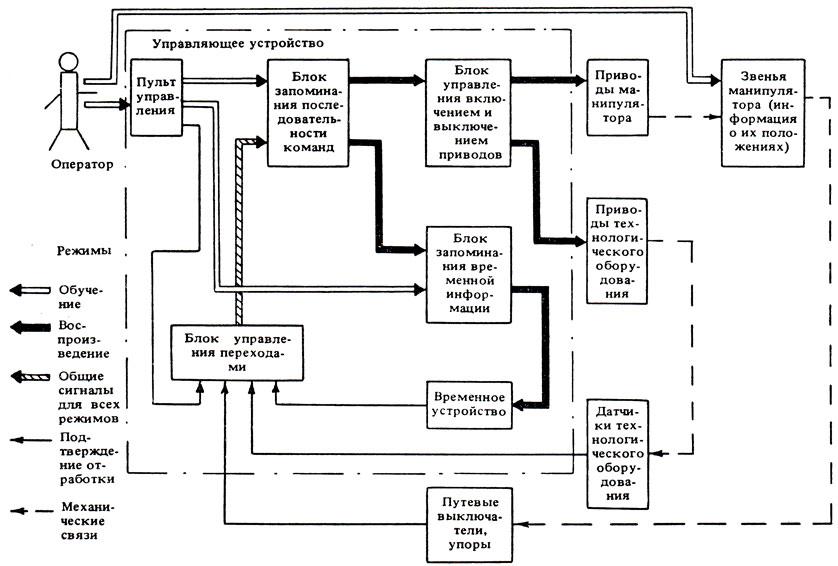 Схемы управления программное управление