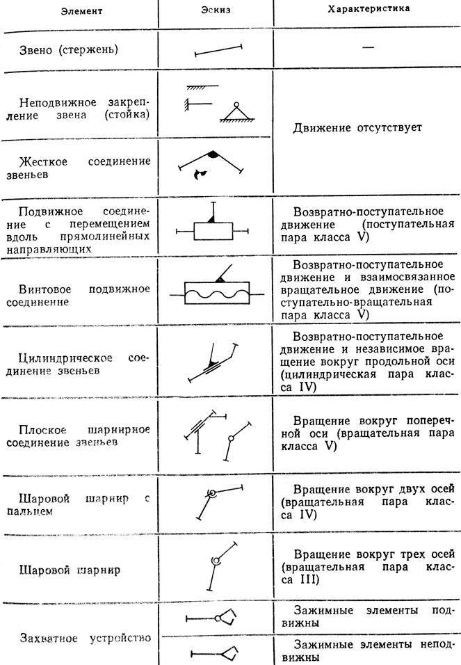 кинематических схем