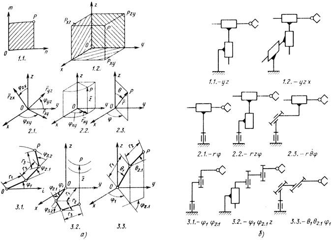 Системы основных координатных