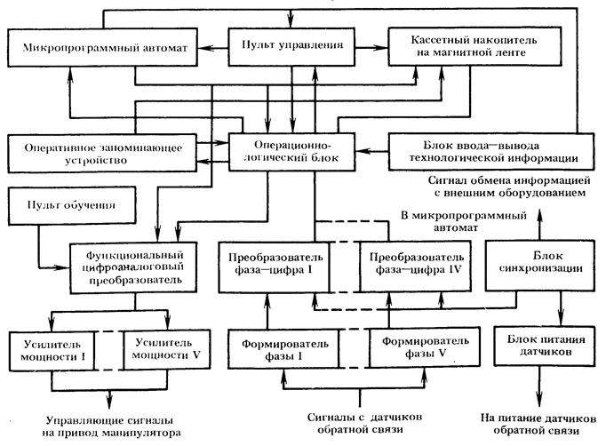 Структурная схема устройств