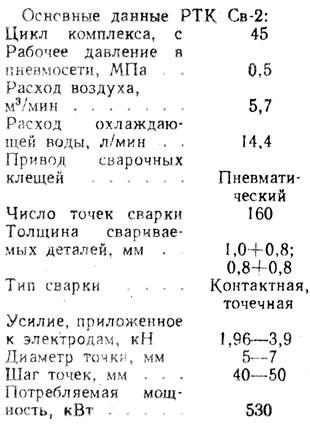 Основные данные РТК Св-2