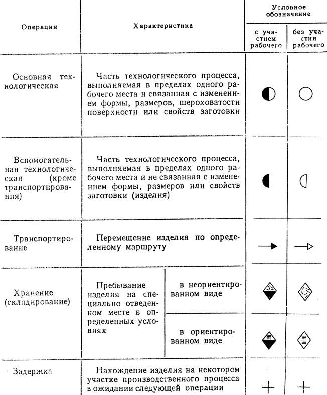 Схема химического производства условные обозначения