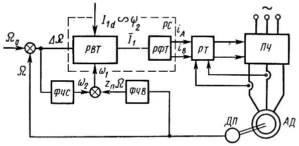 Рис. 33. Структурная схема электропривода с частотным управлением