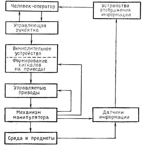 Рис. 4.13. Схема полуавтоматической системы дистанционного управления манипулятором