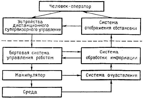 Рис. 4.16. Схема дистанционного супервизорного управления роботом